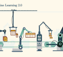 Drawing of machine learning inspired assembly line.